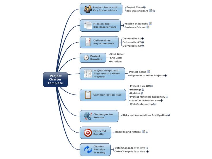 Project Charter Template Free Mind Map Download  Project