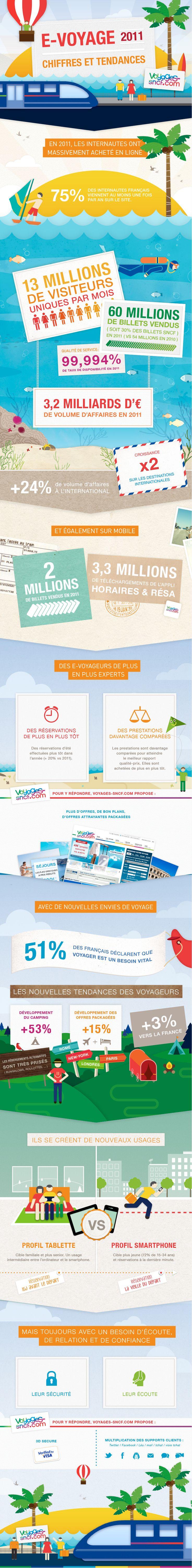 SNCF - E-Voyage 2011, chiffres et tendances • Zee Agency www.zeeagency.com