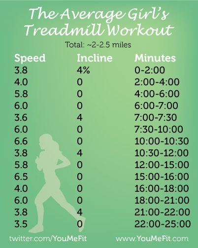 the average girl's workout for the treadmill