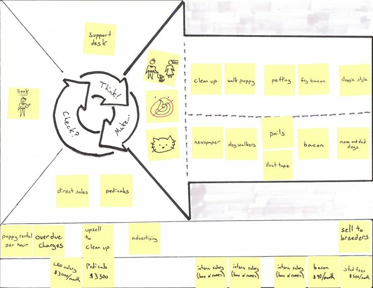 Business model canvas II
