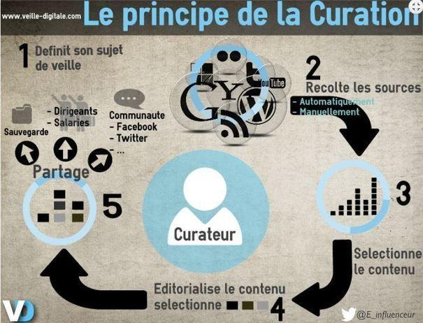 Usages pédagogiques de la curation de contenus sur internet ... via @twittendoc @Emilie Claeys Machin @Emilie Machin @hesperie1