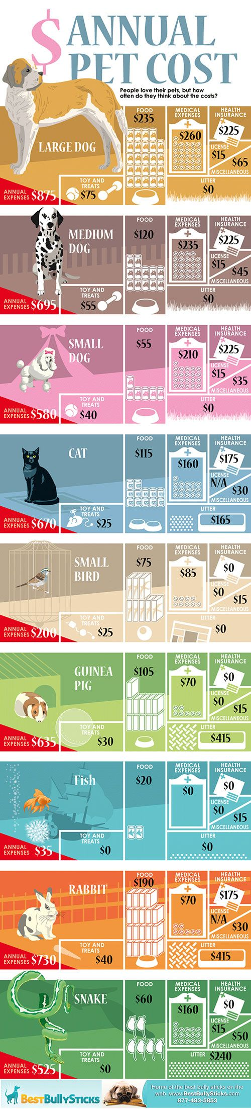 Annual Pet Cost- estimation. Not everyone buys tons of toys and treats and different food brands are different prices