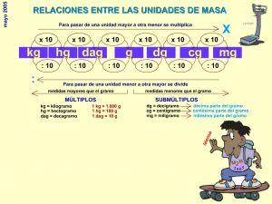 #mateTIC Relaciones entre las unidades de masa