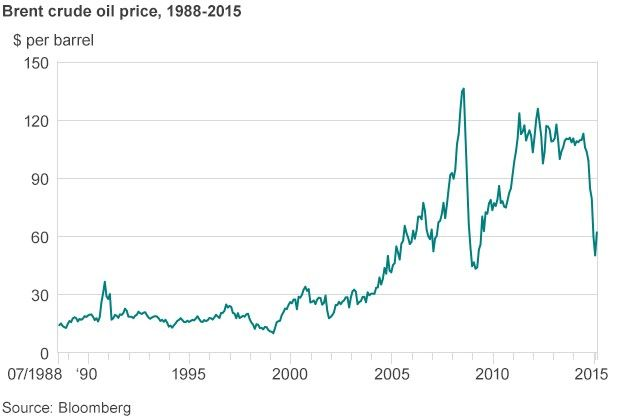 The price of oil has slumped almost 50% since last summer following the longest-running decline for 20 years. And we know why - US shale oil, and to a lesser extent Libyan oil returning to the market, has pushed up supply while a slowdown in the Chinese and EU economies has reduced demand. -- Brent crude oil price chart -- BBC 23 February 2015