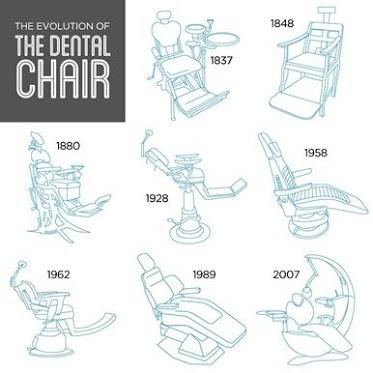 La evolución de la silla dental. The evolution of the dental chair!