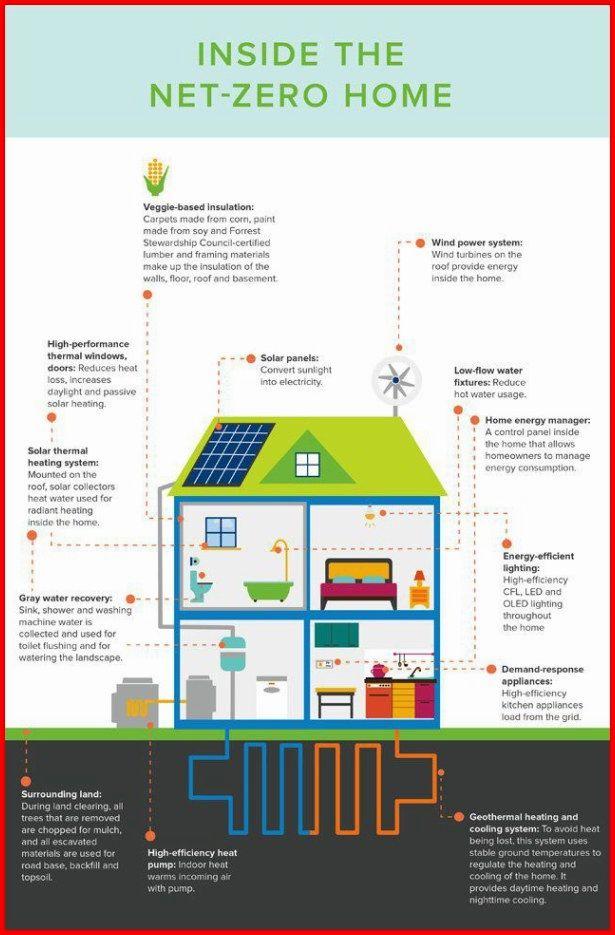 Green Energy Technologies Solarenergyhacks Solar Power House