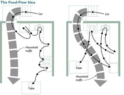 how to think about kitchen efficiency plan a is more efficient as food moved - Kitchen Layout Design Ideas