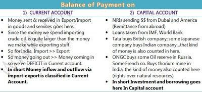 Balance of payment on current and capital accounts. | IAS - Indian Administrative Service