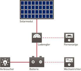 Funktionsprinzip einer SOLARA-Solarstromanlage für Reisemobil, Camper oder Wohnmobil mit Solarmodul, Laderegler, Fernanzeige, solar Batterie, Wechselrichter und Verbraucher