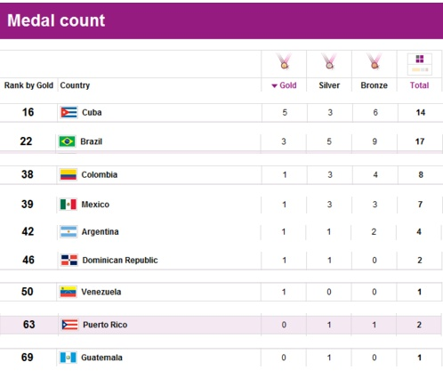Final Latin American medal count from the 2012 Summer Games.  (Source)