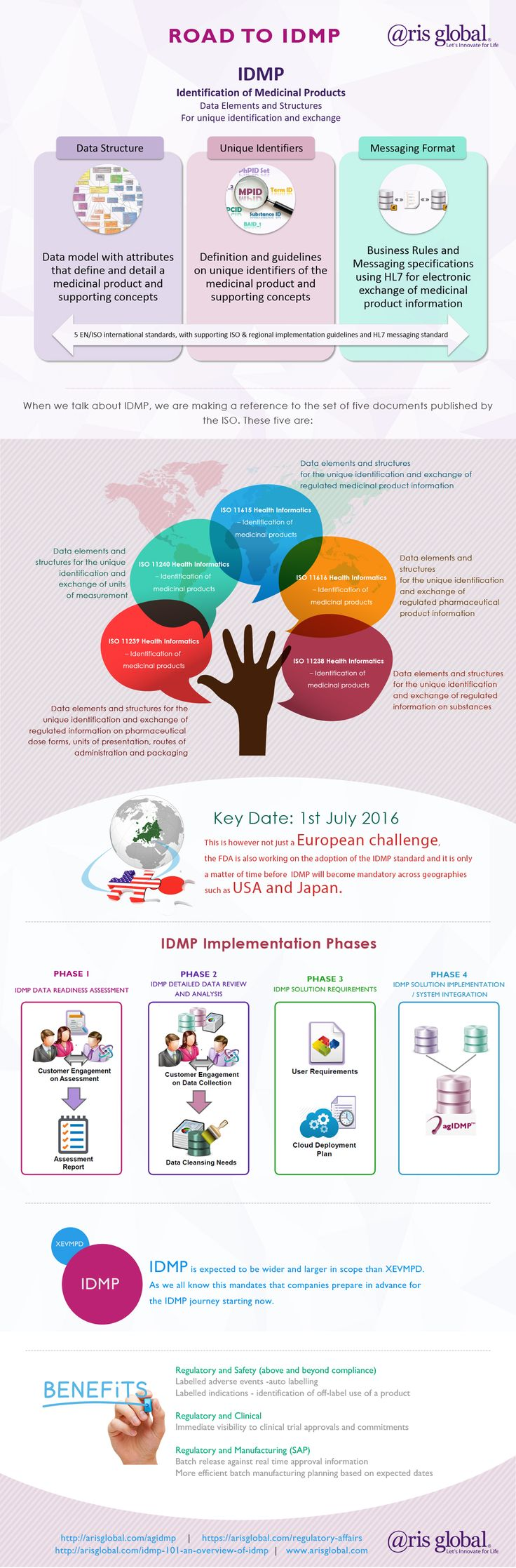 supply chain management systems see more road to idmp infographics