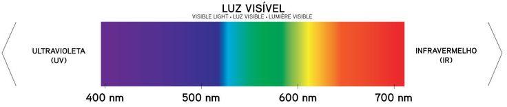 luz visivel