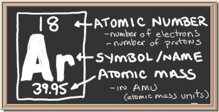 Chalkboard with description of periodic table notation for argon. There is a square with three values in it. Top has atomic number, center has element symbol, and bottom has atomic mass value. The atomic number equals number of protons and also the number of electrons in a neutral atom. Atomic mass equals the mass of the entire atom.