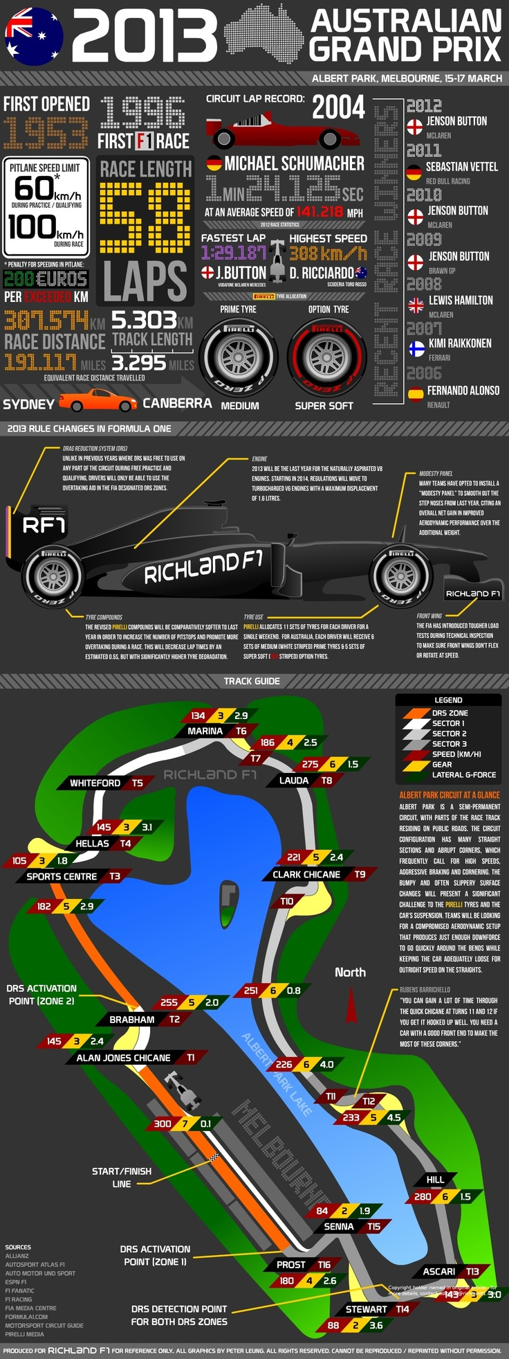 2013 #F1 Australian Grand Prix: Facts & Figures (RichlandF1)