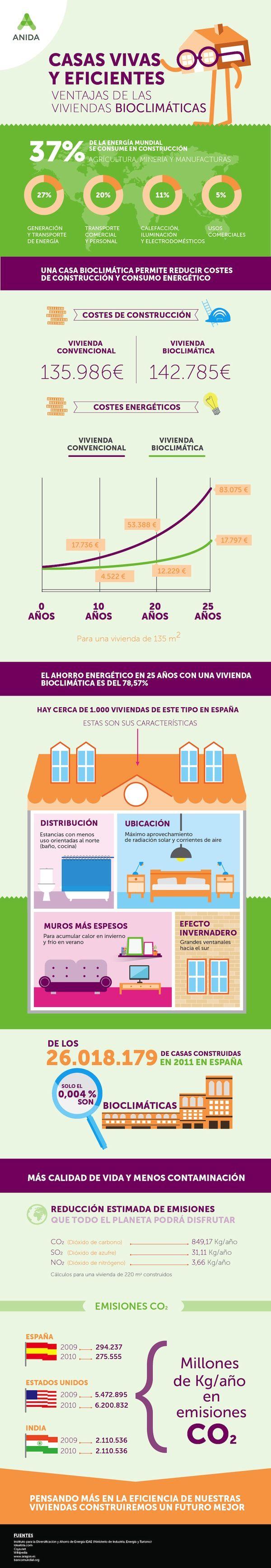 Infografía Casa bioclimática