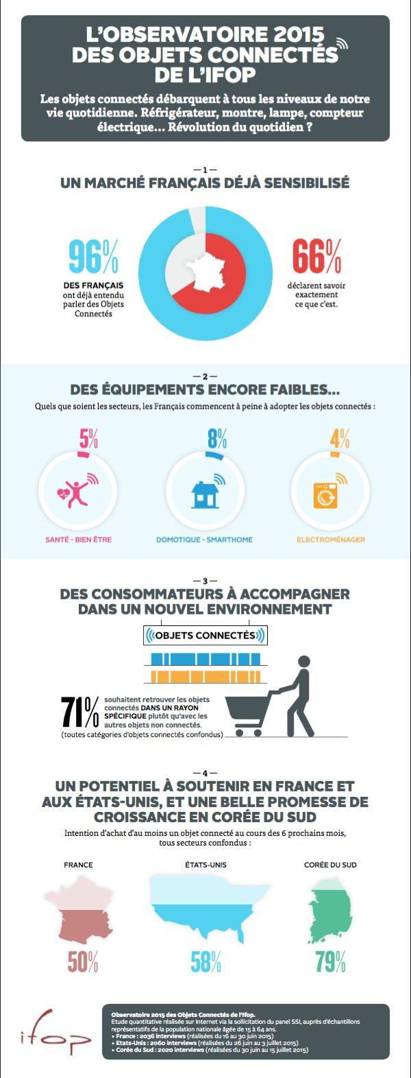 1 français sur 2 va acheter un objet connecté dans les 6 mois