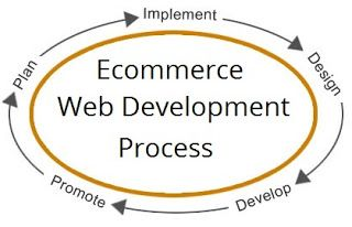 #Ecommerce Web Development Process begins with Planning...Learn how it works!