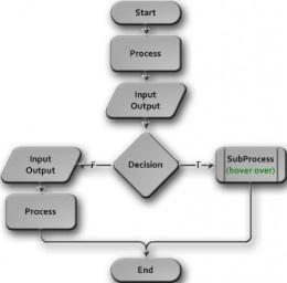 Visio Flow Chart Basics, Symbols, Shapes and Elements