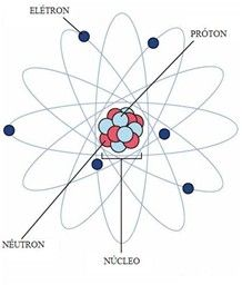 Atom model - Elétrons – Os elétrons são partículas de massa muito pequena (cerca de 1840 vezes menor que a massa do próton. Ou aproximadamente 9,1.10-28g) dotados de carga elétrica negativa: -1,6.10-19C. Movem-se muito rapidamente ao redor do núcleo atômico, gerando campos eletromagnéticos.