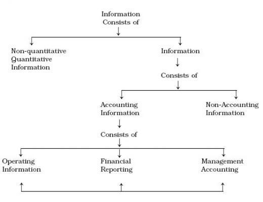 Accounting Basics Lesson 1 Part 2: Three Secrets to ...