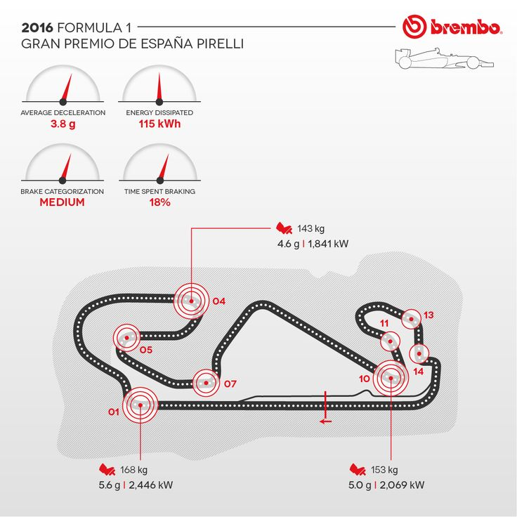 An in-depth look at Formula 1 Brembo brake use on the Barcelona circuit