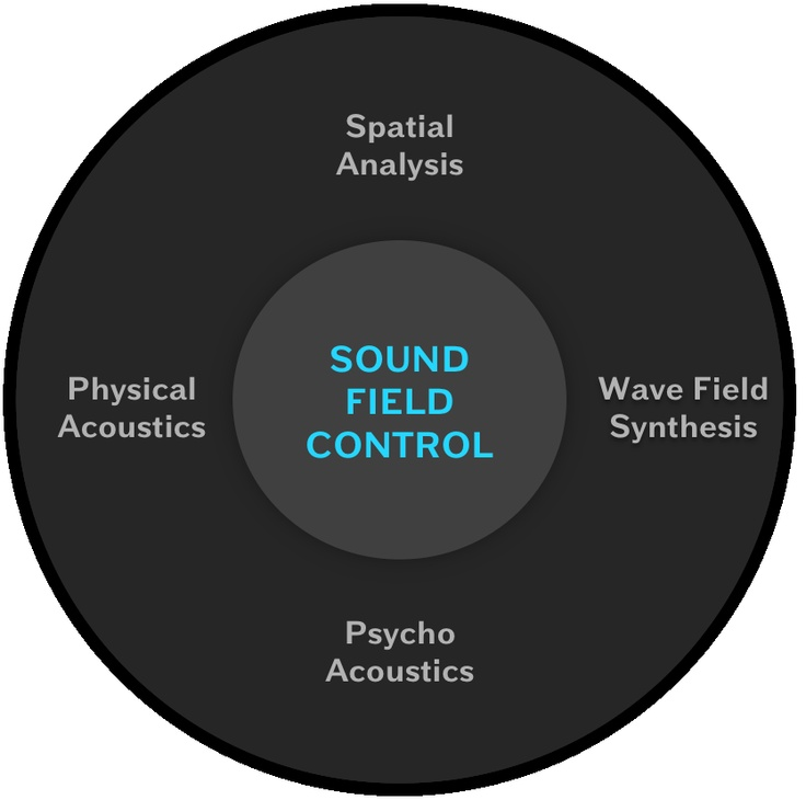 """SE developed """"Sound Field Control"""" 4 aspects of 3D sound: Wave Field Synthesis - Psycho acoustics, Phsysical Acoustics, Spatial Analyis"""