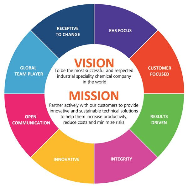 Write services company vision mission statement