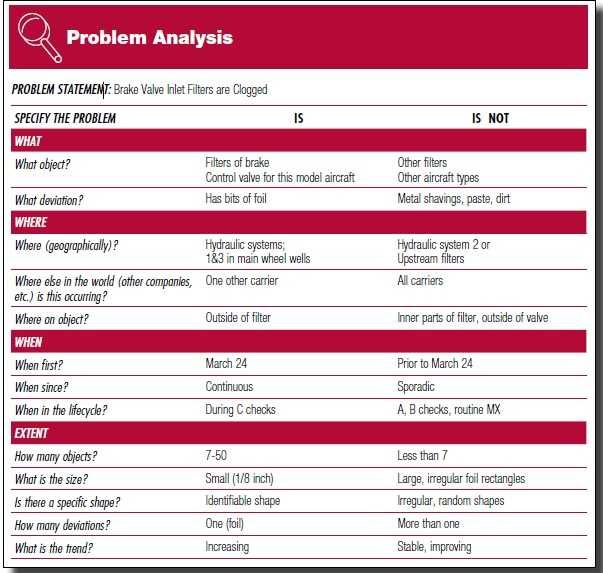 problem analysis summary Best help on how to write an analysis essay: analysis essay examples, topics for analysis essay and analysis essay outline can be found on this page.