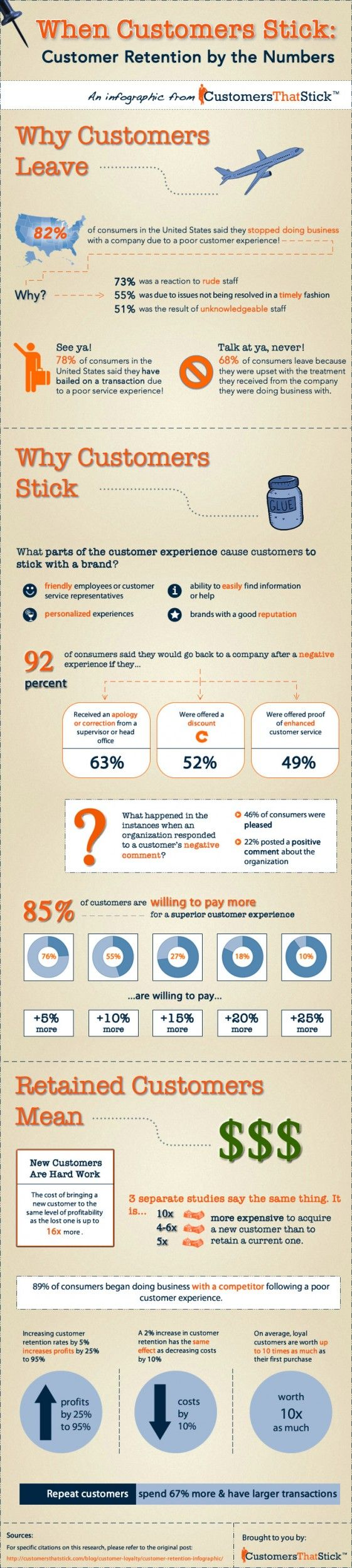 Customer Retention by the Numbers   Customer Service Infographic