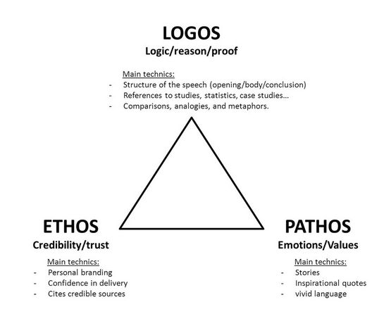 who followed away through ethos pathos logos