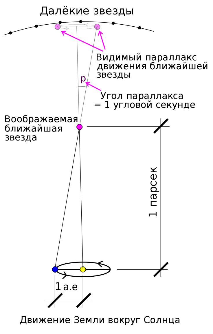 Парсек — Википедия