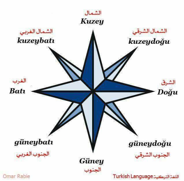 الاتجاهات في اللغة التركية Directions in Turkish