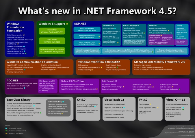 What's new in .NET Framework 4.5 (poster)