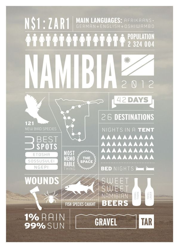Namibia travel infographics Southern Africa travel infographics