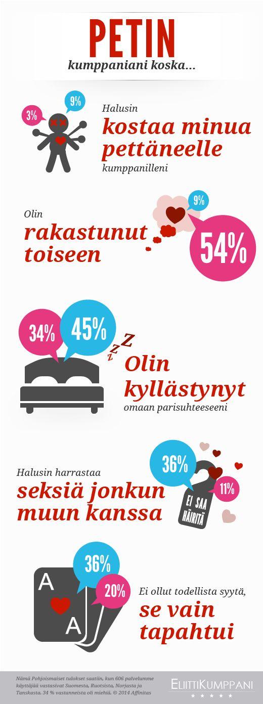 #Infografik PETIN - kumppaniani koska... -Nämä Pohjoismaiset tulokset saatiin, kun 606 palvelumme käyttäjää vastasivat Suomesta, Ruotsista, Norjasta ja  Tanskasta. 34 % vastanneista oli miehiä. © 2014 Affinitas