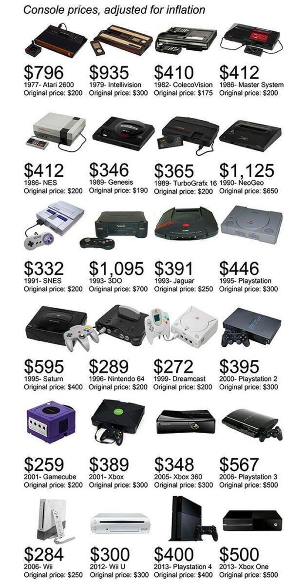 Le prix des consoles de jeu, en dollar constant depuis 1977