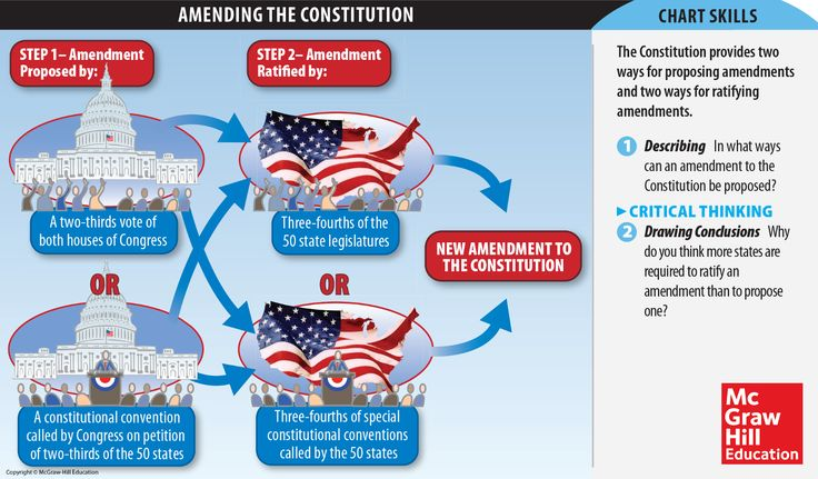 the process of the ratification of the american constitution