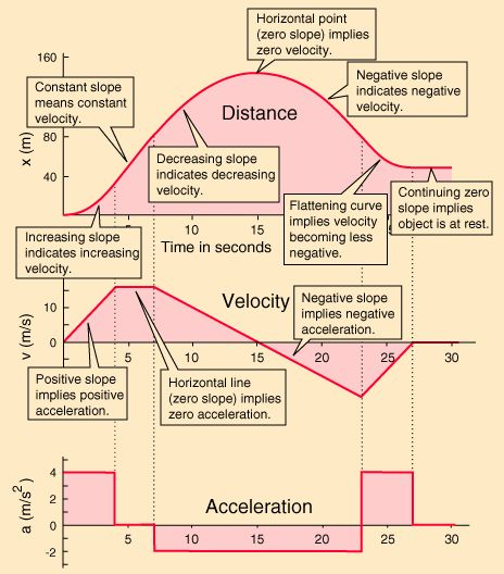 One dimensional motion with negative and positive acceleration