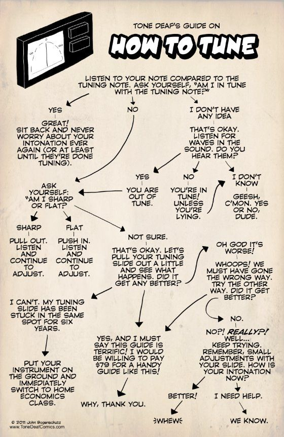 This need to be printed...... And plastered to the band room. No good for string instruments, but still funny and useful