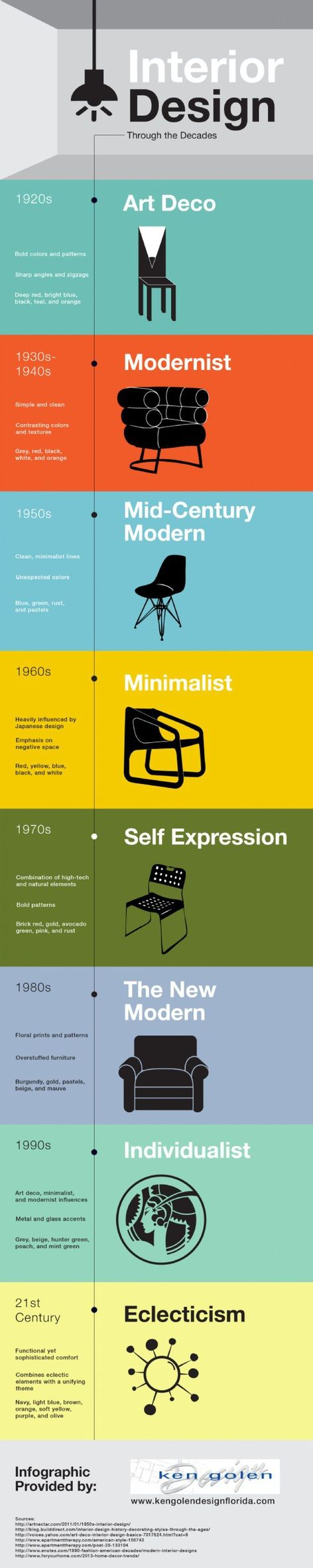 Interior Design through the Decades Infographic | History ...