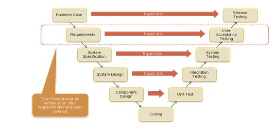 Overview of User Acceptance Testing (UAT) for Business Analysts (BAs)