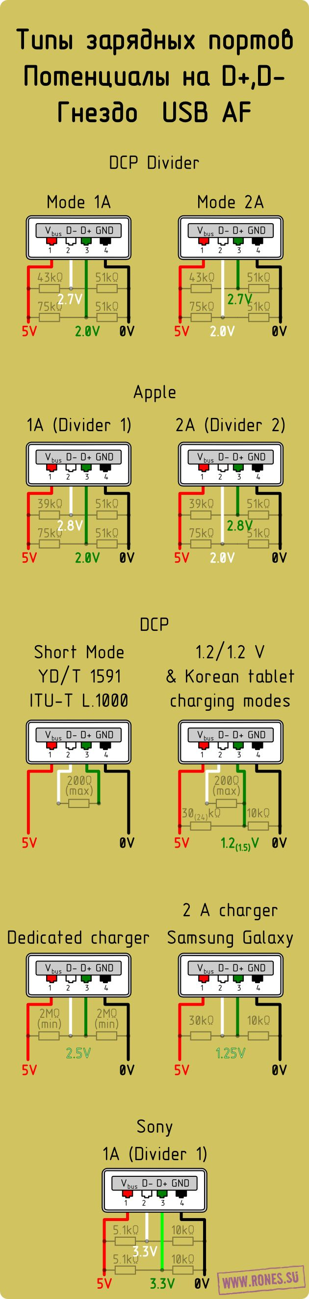 Charging ports types Voltage