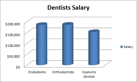 The salary of a dentist can rise up to $500,000. Find out how much ...