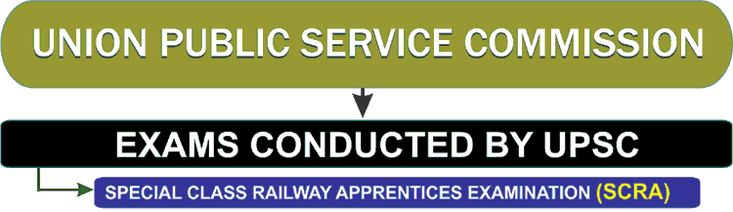 UPSC Railway Apprentices Exam Previous Year Question Paper http://www.samplequestionpaper.com/previous-year-question-paper/upsc-railway-apprentices-exam-previous-year-question-paper/82