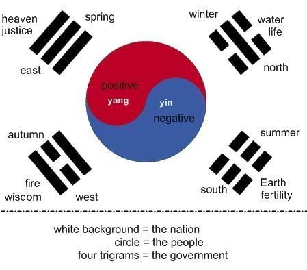 "south korean flag | Tumblr. Note what's missing East=Father, North=Son, South=Mother, West=Daughter this represents a.. Family. The physical and the spiritual. Blows my mind!  Amazing how Mother happens to also be "" earth"" the dirt that created Adam.  very revealing, and oh so very subtle.  <3   The white background represents the Nation but also ""purity"",  Circle = world, living things good/blue and bad/red.  4trigrams = gov., family, direction, season so very spiritual. amazing!!!"