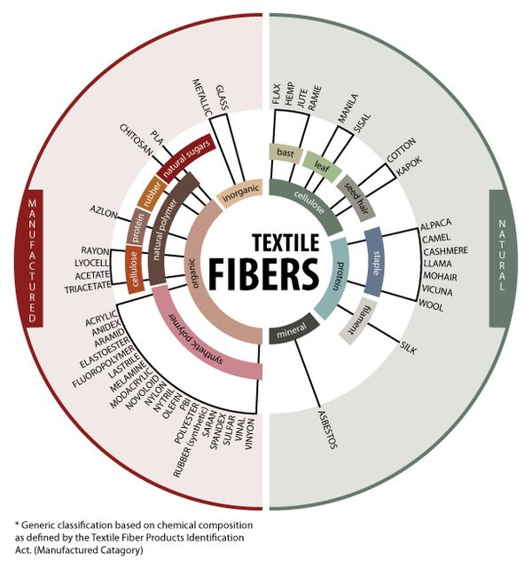 Textile Fibers Infographic Map by Ayanna Seals, via Behance (Originally created by NCSU but altered by the author)