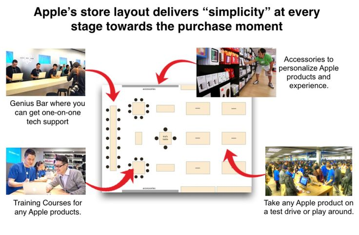 """Apple case study: How Apple builds everything around """"Simplicity""""   Beloved Brands"""