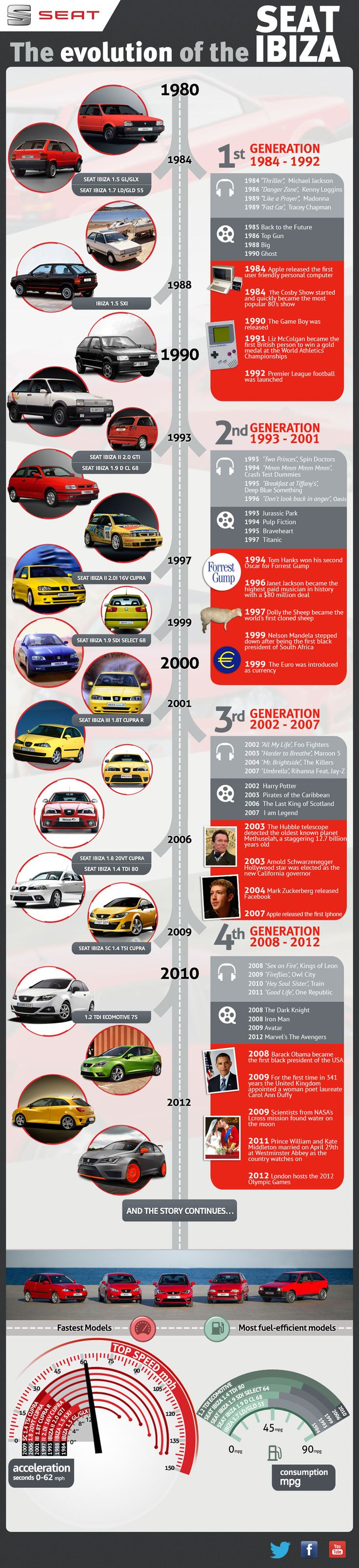 #INFOgraphic > #SeatIbiza History: Since its debut in 1984, the world and the SEAT Ibiza have evolved. See the Seat Ibiza history parallel to pop culture milestones such as Michael Jacksons Thriller, Top Gun and Foo Fighters. To see the interactive version with additional references please click the image or follow... > http://infographicsmania.com/seat-ibiza-history/