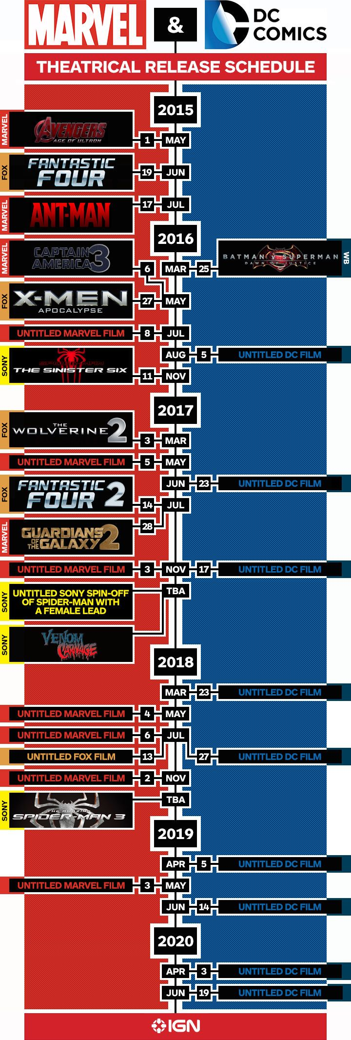 Upcoming Marvel and DC proyects.