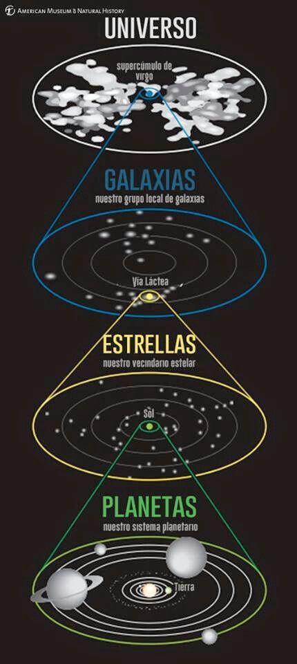 Nuestra dirección cósmica  Este diagrama muestra nuestra dirección cósmica. Vemos nuestro sistema solar alrededor del Sol, nuestro vecindario estelar dentro de nuestra galaxia (Vía Láctea), nuestra galaxia en el grupo local de galaxias, y nuestro grupo dentro del Universo observable.  Fuente: Universe City Crédito de la imagen: American Museum of Natural History   #universo  #galaxias  #estrellas  #planetas  #cosmos  #astronomia